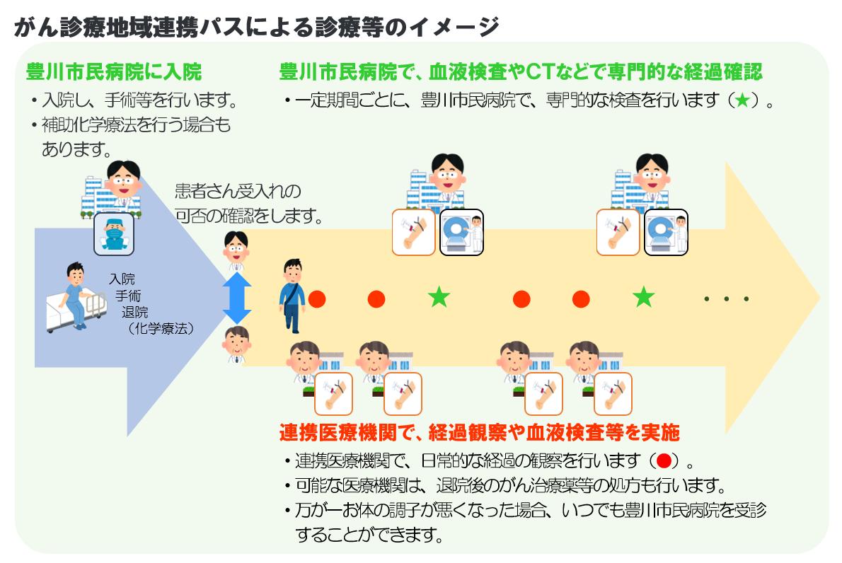 がん地域医療連携パスによる診療等のイメージ図